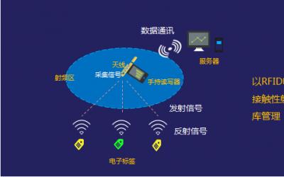 金蝶K/3 WISE V15.1新特性:RFID带来的仓储管理变革!