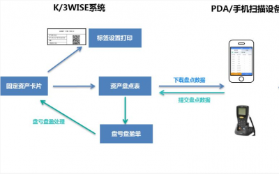 金蝶K/3 WISE V15.1新特性:智能财税下的资产实物管理新方式!